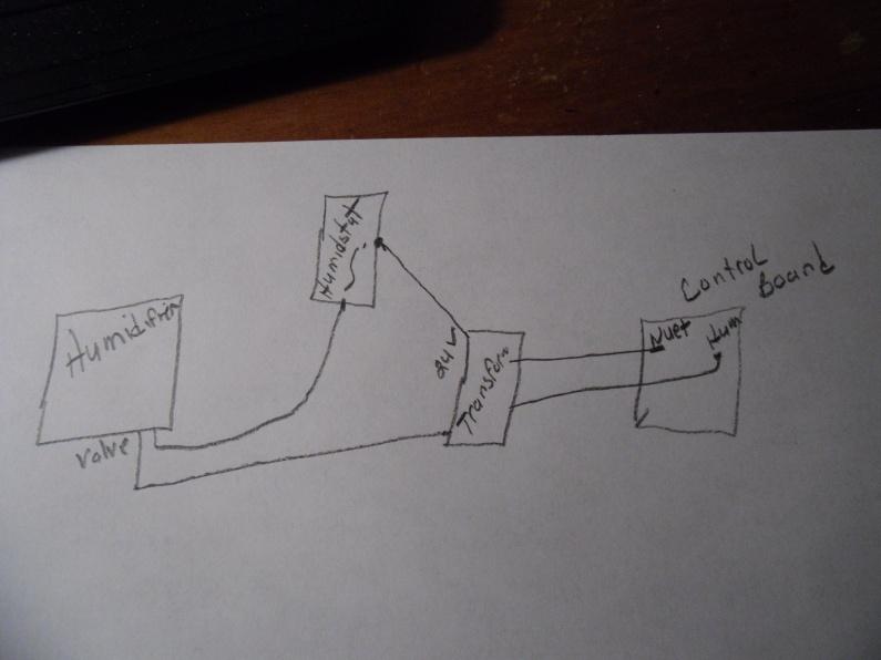 Humidifier keeps running water even when furnace off-001.jpg
