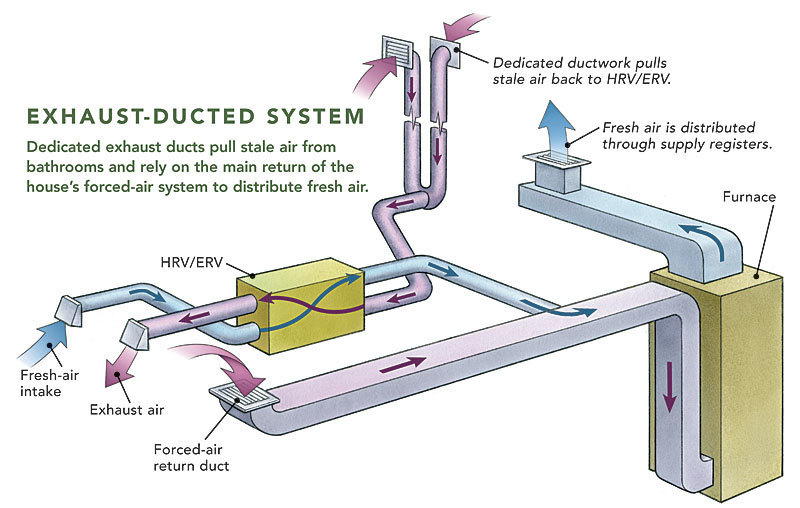 HVAC ok to use with bad outside air-021248087-exhaust-ducted-system_xlg-1-.jpg