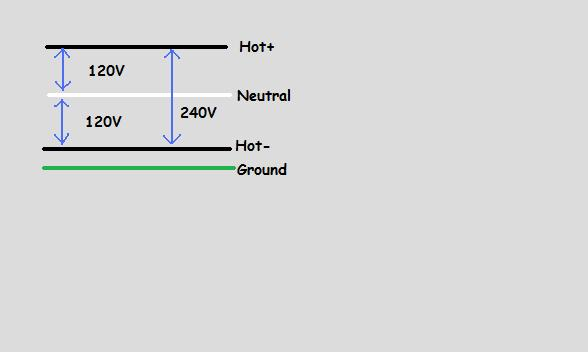 Why are some 240V circuits have 3 insulated wires and some have 2-120-240v.jpg