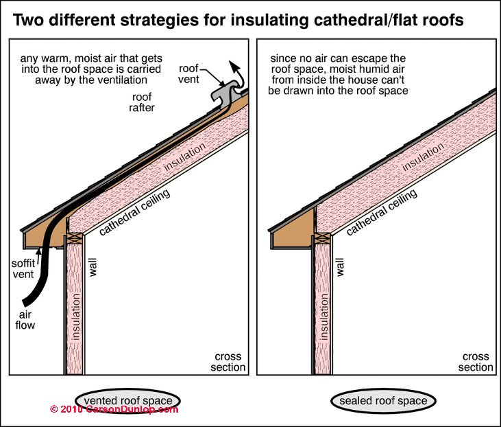 Sealed Rafters Cathedral Ceiling