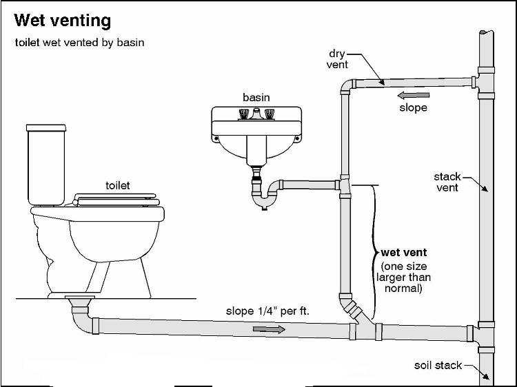 venting toilet and shower under slab - plumbing