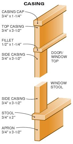 MDF Window/Door/Baseboard Trim Made With Router - Carpentry - DIY ...