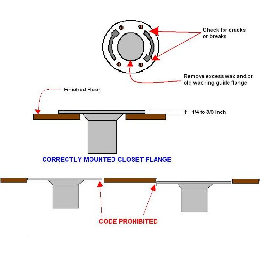 When and at what height to cut pvc toilet drain line in concrete basement floor?-2004-12-20_closet-flange-mount_w550.jpg