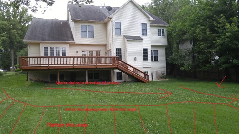 How Should I Flatten Backyard Lawn? - Landscaping & Lawn ...