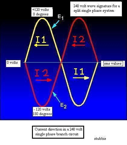 Multiwire Diagram-240-volt-waveform.jpg