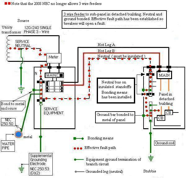 Sub Panel Wiring Diagram : Sub panel bonding electrical diy chatroom home