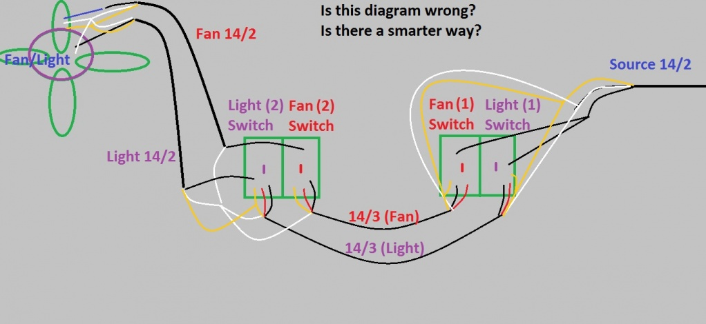 2 sets of switches going to a Fan & Lights-3-way-switches-fan-light_my-diagram_dyi.jpg