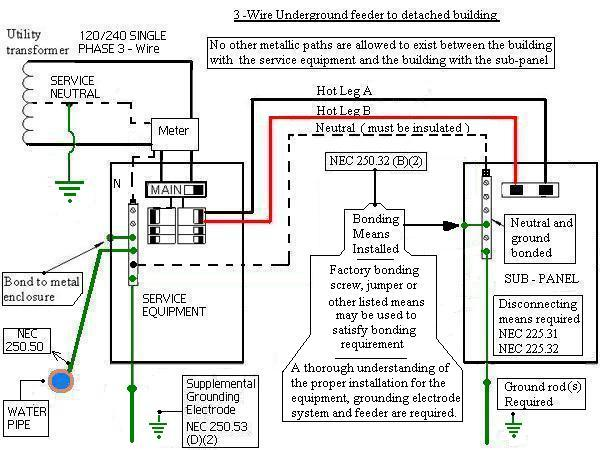 wiring diagram for garage sub panel detached garage sub panel wiring detached garage sub panel grounding q - electrical - diy ... #4
