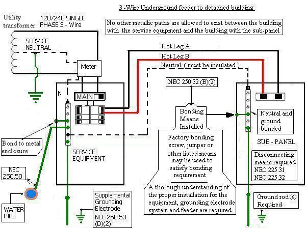 detached garage sub panel wiring wiring diagram for garage sub panel detached garage sub panel grounding q - electrical - diy ...