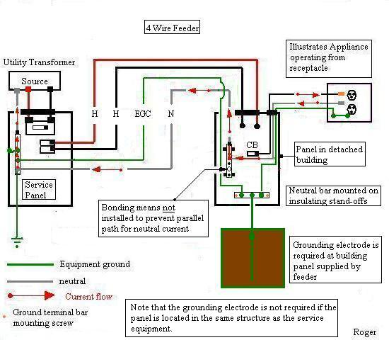 Equipment grounding sub panel diagram wiring diagram 100 amp garage sub panel electrical page 2 diy chatroom home electrical service grounding diagram 100 greentooth Images