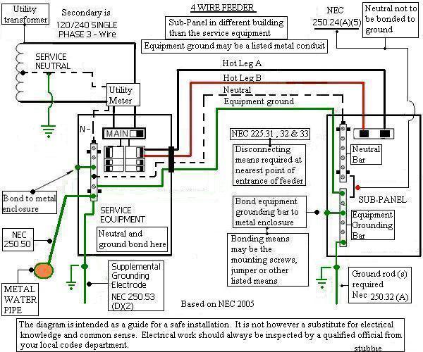 Uf 6/3 underground cable-4-wire-subpanel-detached.jpg