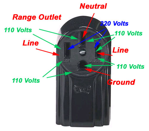 Using a multimeter to test a 50 amp receptacle-4prong_range_outlet.jpg