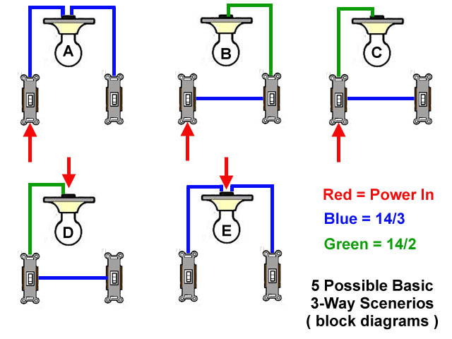 Troubleshoot a 4-way switch circuit: instructions for a 2-year-old | DIY  Home Improvement ForumDIY Chatroom