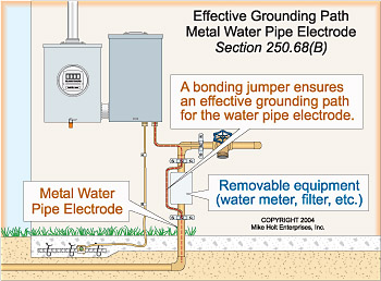 Shielding EMF From Meter To Circuit Box - Electrical - Page