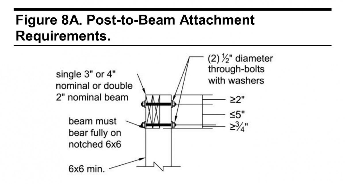 Proper fasteners for beam/post/joist intersection-6x6notch.jpg