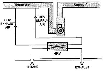 209777d1446031773 venmar evo5 500 hrv furnace interlock 96215 3e venmar evo5 500 hrv furnace interlock hvac diy chatroom home lennox hrv wiring diagram at edmiracle.co