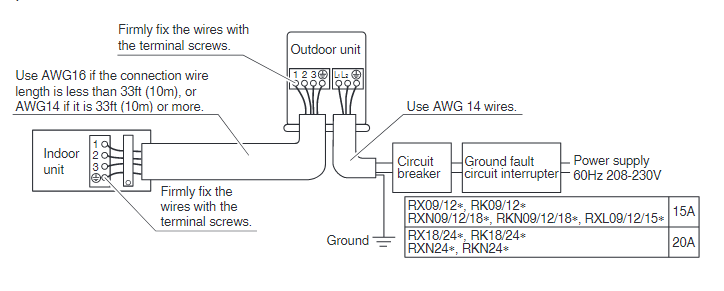 mini split breaker or gfci wire -aaa png