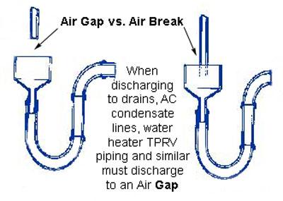 Commercial Kitchen Drain Air Gap