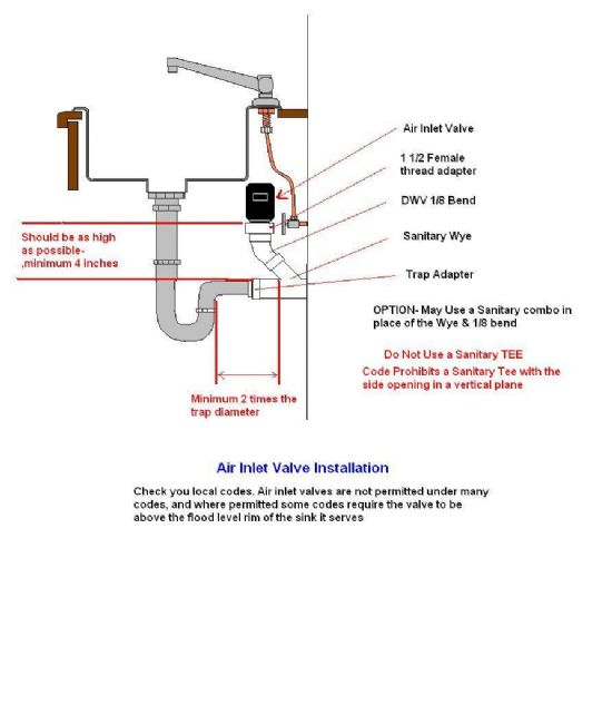 Correct Way To Pipe This For Washing Machine Laundry