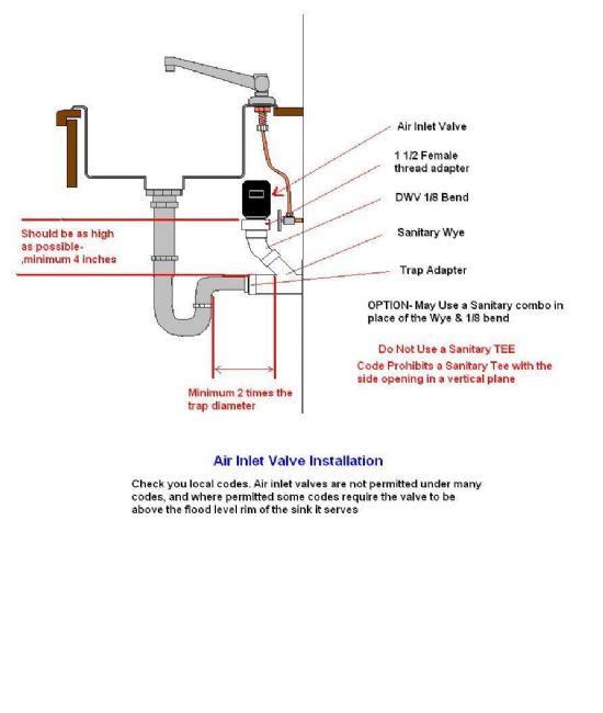 Plumbing Kitchen Island Vent venting - plumbing - diy home improvement | diychatroom