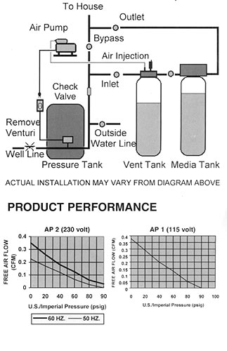 Need help with smelly and black well water!!-ap1_chart_large.jpg