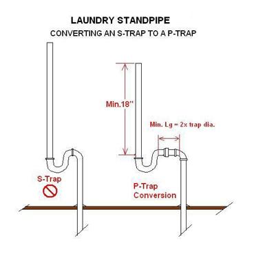 S To P Trap Convert Diy Home Improvement Forum