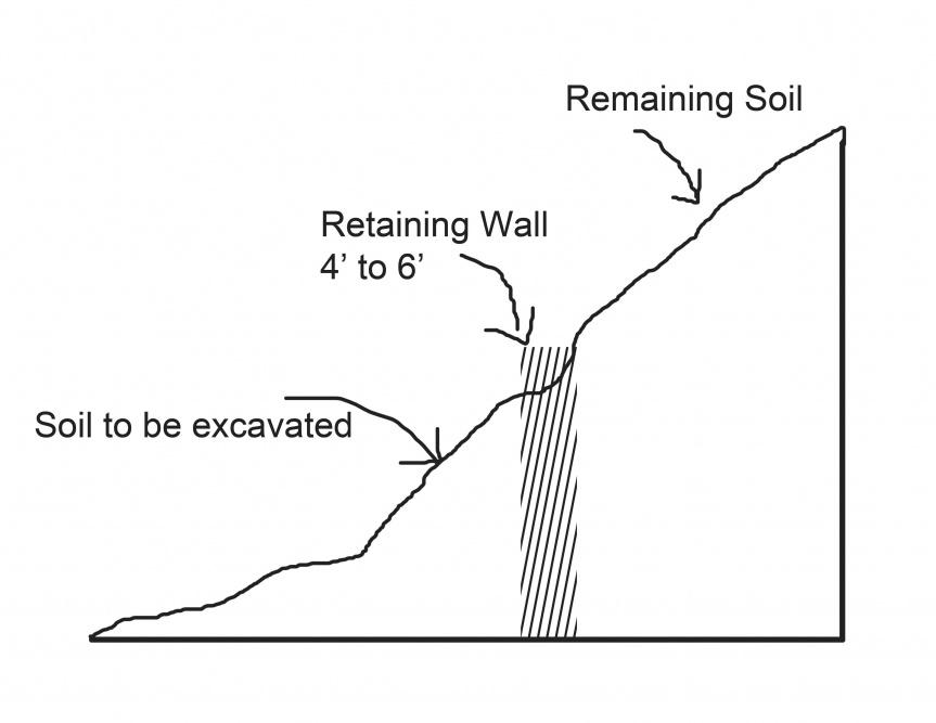 Retaining wall-backyard.jpg