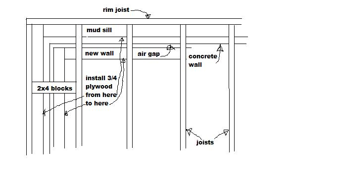 Above grade framing and a few framing question-basement-draft-stop.jpg