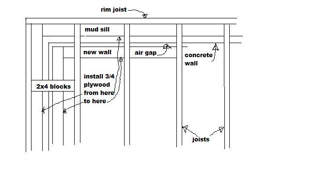 Above grade framing and a few framing question-basement-draft-stop.jpg