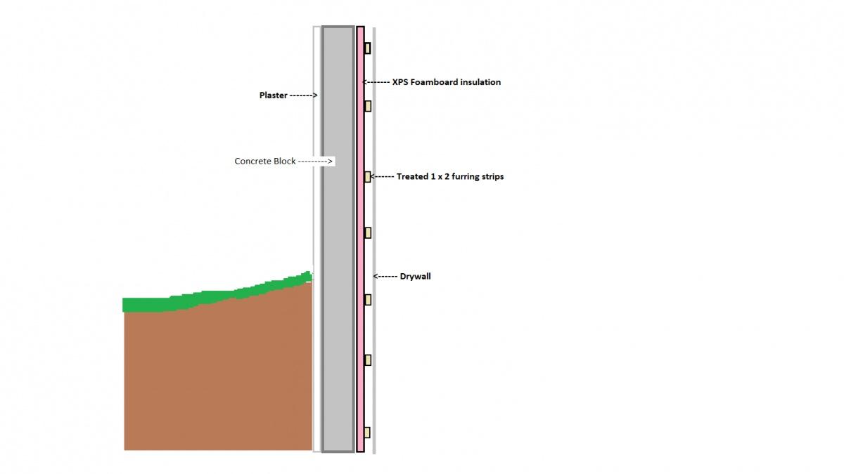 Adding insulation to a block wall-basement-exterior-wall.jpg