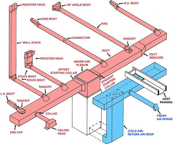 hvac plenum connectors elbows tees ect...-basic-duct-layout.jpg