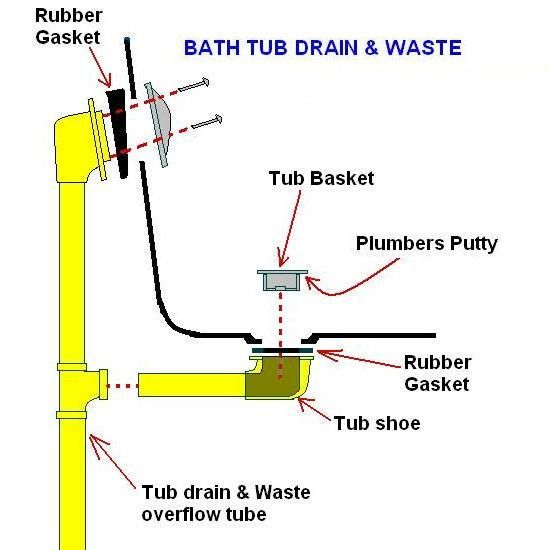 Bathtub Drain Replacement (612)746-5545