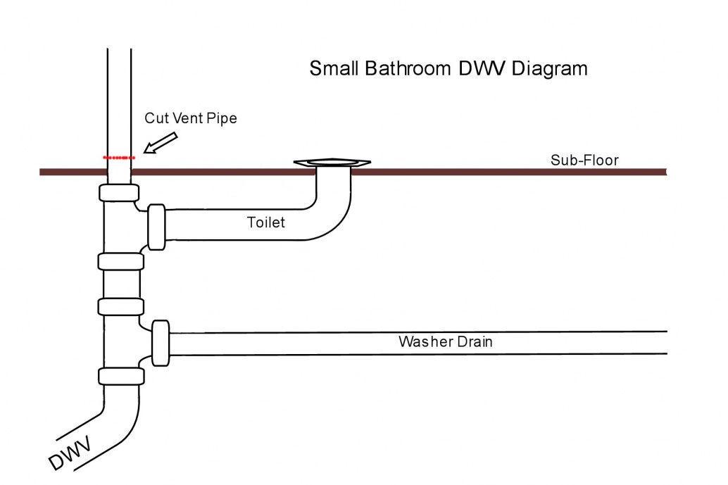 Toilet Vent Horizontal Vs Vertical Plumbing Diy Home