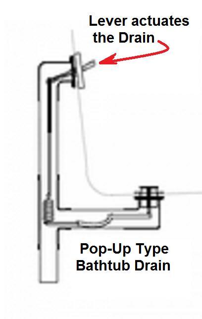 Repair Kohler Bathtub Drain