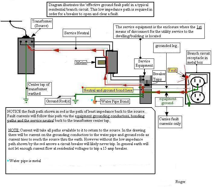 Sub Panel Wiring Diagram : Wiring diagram amp residential service
