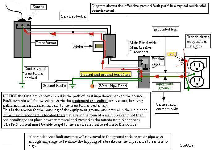 Sub Panel Main Lug Load Center - Single Phase ?-bonding-diagram.jpg