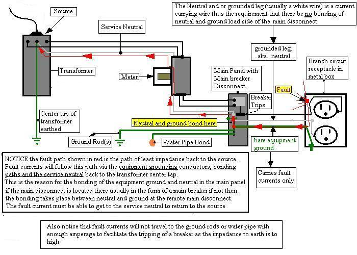 Sub-panel grounding question.-bonding-diagram.jpg
