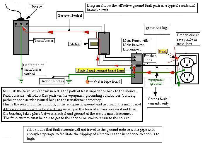 Nuetral from feeder cable to main panel question?-bonding-diagram.jpg