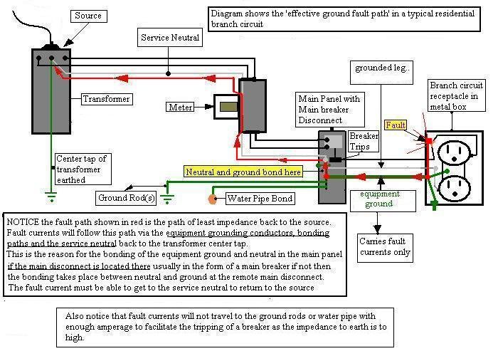 2 wire outlets: connect neutral to ground?-bonding-diagram.jpg
