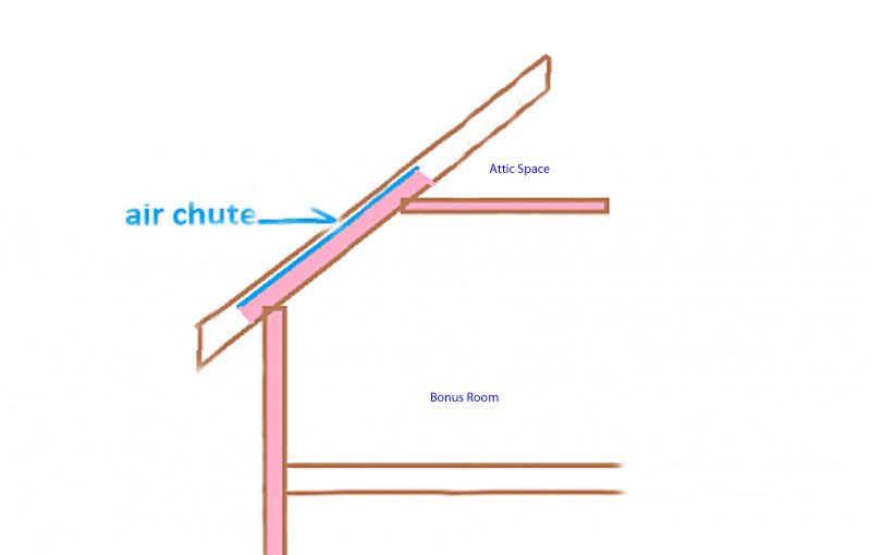 Insulating Bonus Room w/gable question.....-bonus-room-attic.jpg