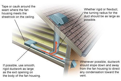 ideas of venting a bathroom fan in attic-broan_ventilation_install.jpg