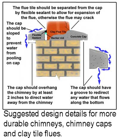 brick chimney repair pics-cap-best-practices-400-labl.jpg