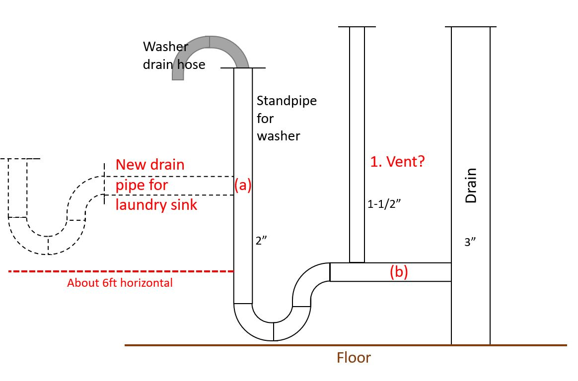 Adding Laundry Sink Need Advice For Drain Much Wiring Diagram
