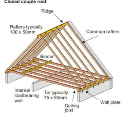 Ceiling Rafter Taraba Home Review