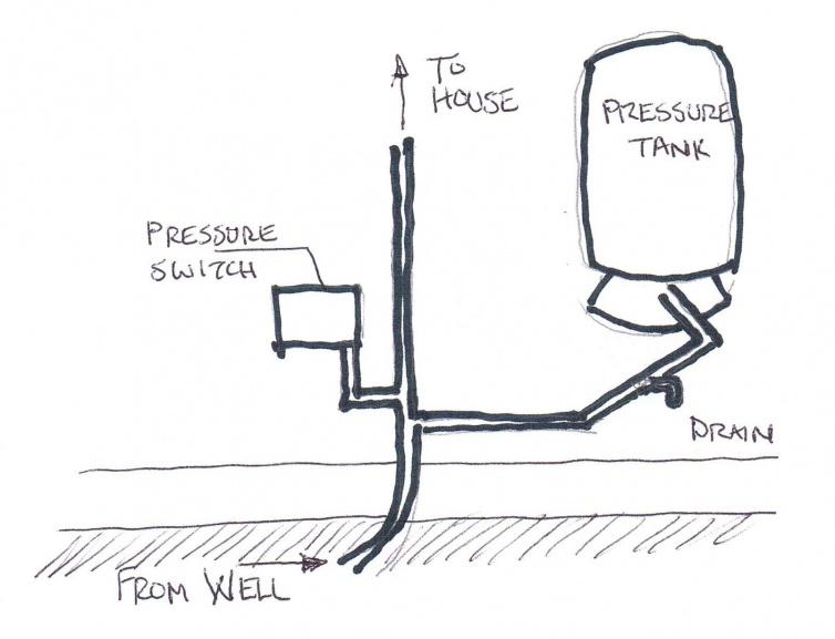 Need Help on Well Pressure Tank Layout-cci02012014_00000.jpg