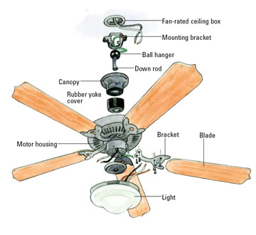Ceiling Fan Fell Down! - General DIY Discussions - DIY Chatroom ...:Ceiling Fan Fell Down! - General DIY Discussions - DIY Chatroom Home  Improvement Forum,Lighting