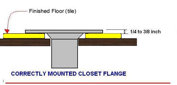 Toilet Flange Inside Or Outside Drain Pipe? - Plumbing - DIY Home ...