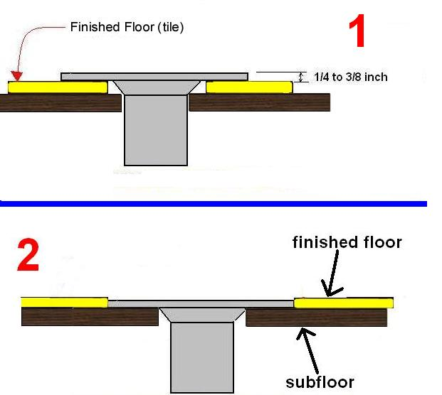 Toilet On Tile Or Tile Around Toilet Plumbing Diy