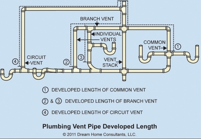 Drain Vent 2 Sinks Plumbing Diy Home Improvement