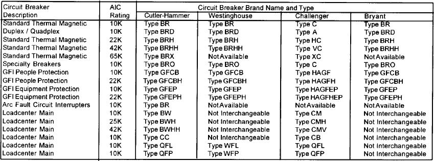 Breakers Compatible With Panel Hd Says Electrical